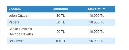 Para Yatırma Limitleri